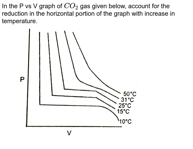 """In the  P vs V graph of `CO_(2)` gas given below, account for the  reduction in the horizontal portion of the graph with increase in temperature. <br> <img src=""""https://d10lpgp6xz60nq.cloudfront.net/physics_images/PS_CHM_X_C01_E06_005_Q01.png"""" width=""""80%"""">"""