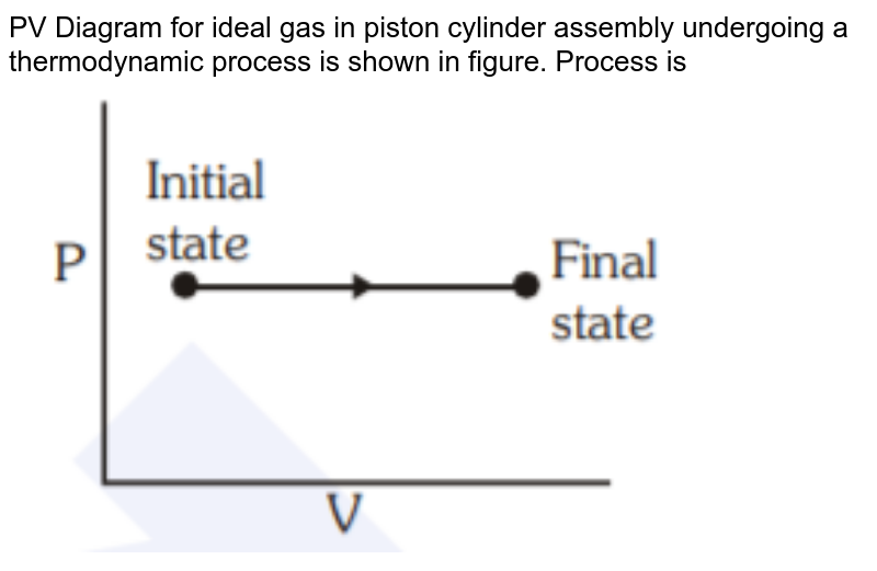 """PV Diagram for ideal gas in piston cylinder assembly undergoing a thermodynamic process is shown in figure. Process is <img src=""""https://d10lpgp6xz60nq.cloudfront.net/physics_images/NEET_RE_20_PHY_35_Q01.png"""" width=""""80%"""">"""