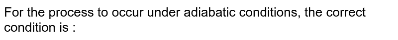 For the process to occur under adiabatic conditions, the correct condition is :