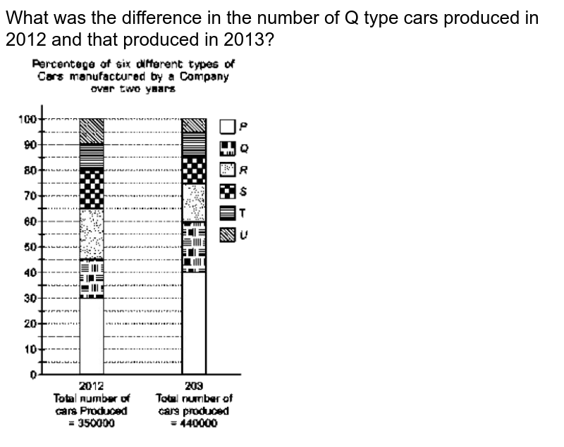 """What was the difference in the number of Q type cars produced in 2012 and that produced in 2013? <br> <img src=""""https://d10lpgp6xz60nq.cloudfront.net/physics_images/ARH_FT_OBJ_ARI_C42_E02_013_Q01.png"""" width=""""80%"""">"""