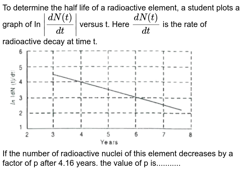 """To determine the half life of a radioactive element, a student plots a graph of In `