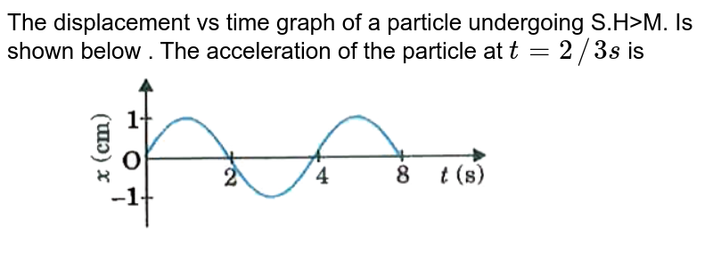 """The displacement vs time graph of a particle undergoing S.H>M. Is shown below . The acceleration of the particle at `t=2//3s` is <br> <img src=""""https://d10lpgp6xz60nq.cloudfront.net/physics_images/MOD_UNT_PHY_XI_P2_C14_E07_003_Q01.png"""" width=""""80%"""">"""