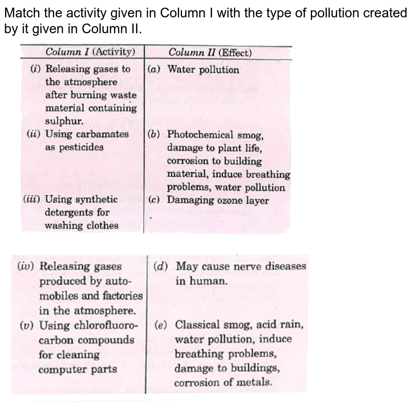 """Match the activity given in Column I with the type of pollution created by it given in Column II. <br> <img src=""""https://d10lpgp6xz60nq.cloudfront.net/physics_images/MOD_SPJ_CHE_XI_P2_C14_E01_069_Q01.png"""" width=""""80%"""">  <br> <img src=""""https://d10lpgp6xz60nq.cloudfront.net/physics_images/MOD_SPJ_CHE_XI_P2_C14_E01_069_Q02.png"""" width=""""80%"""">"""