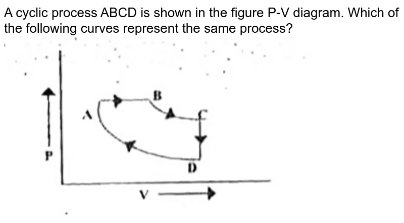 """A cyclic process ABCD is shown in the figure P-V diagram. Which of the following curves represent the same process? <br> <img src=""""https://d10lpgp6xz60nq.cloudfront.net/physics_images/FIITJEE_PHY_MB_04_C01_E03_043_Q01.png"""" width=""""80%"""">"""
