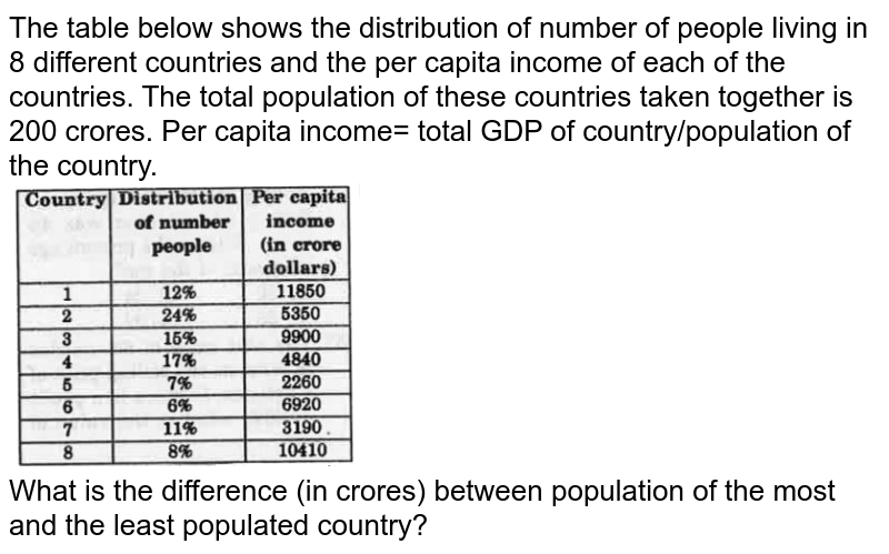 """The table below shows the distribution of number of people living in 8 different countries and the per capita income of each of the countries. The total population of these countries taken together is 200 crores. Per capita income= total GDP of country/population of the country. <br> <img src=""""https://d10lpgp6xz60nq.cloudfront.net/physics_images/KRN_SSC_CGL_QB_SET_36_E01_072_Q01.png"""" width=""""40%""""> <br> What is the difference (in crores) between population of the most and the least populated country?"""