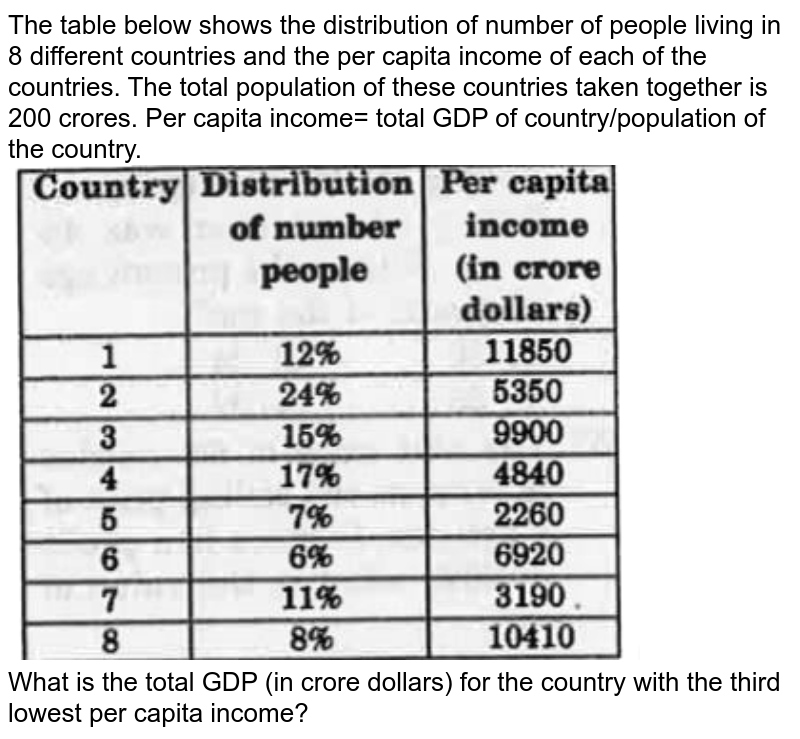 """The table below shows the distribution of number of people living in 8 different countries and the per capita income of each of the countries. The total population of these countries taken together is 200 crores. Per capita income= total GDP of country/population of the country. <br> <img src=""""https://d10lpgp6xz60nq.cloudfront.net/physics_images/KRN_SSC_CGL_QB_SET_36_E01_074_Q01.png"""" width=""""80%""""> <br> What is the total GDP (in crore dollars) for the country with the third lowest per capita income?"""