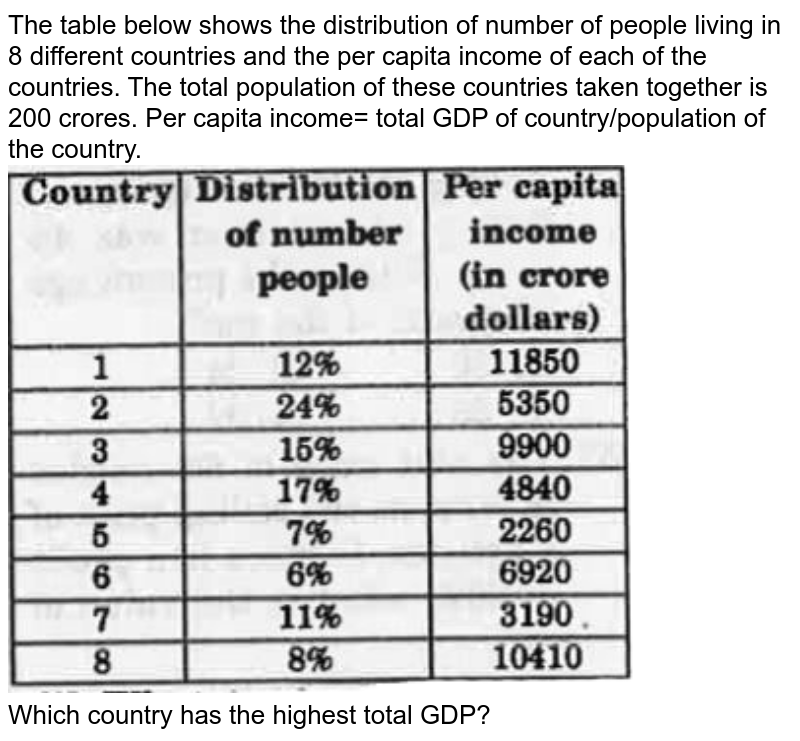 """The table below shows the distribution of number of people living in 8 different countries and the per capita income of each of the countries. The total population of these countries taken together is 200 crores. Per capita income= total GDP of country/population of the country. <br> <img src=""""https://d10lpgp6xz60nq.cloudfront.net/physics_images/KRN_SSC_CGL_QB_SET_36_E01_075_Q01.png"""" width=""""80%""""> <br> Which country has the highest total GDP?"""