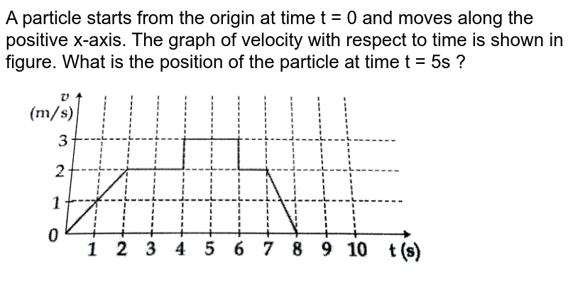 """A particle starts from the origin at time t = 0 and moves along the positive x-axis. The graph of velocity with respect to time is shown in figure. What is the position of the particle at time t = 5s ? <br> <img src=""""https://d10lpgp6xz60nq.cloudfront.net/physics_images/JMA_2019_PC_IEH_10_JAN_II_E01_025_Q01.png"""" width=""""80%"""">"""