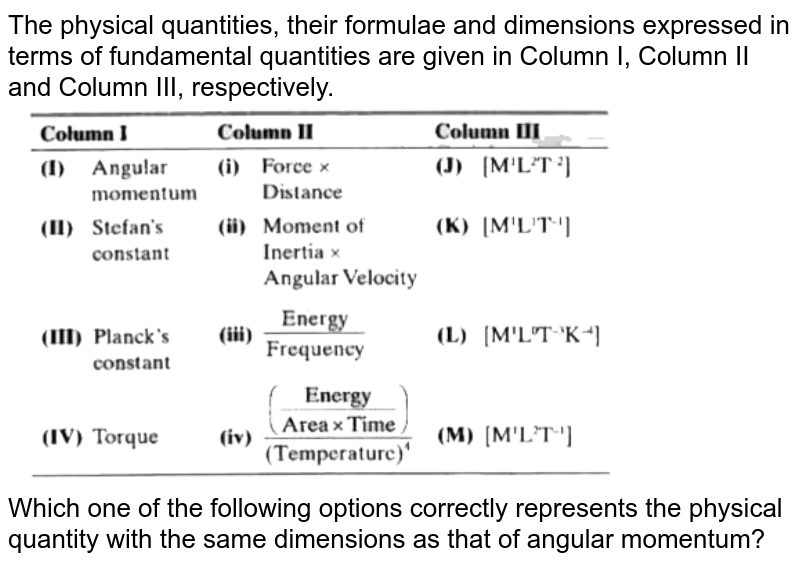 """The physical quantities, their formulae and dimensions expressed in terms of fundamental quantities are given in Column I, Column II and Column III, respectively. <br> <img src=""""https://d10lpgp6xz60nq.cloudfront.net/physics_images/MST_AG_JEE_MA_PHY_V01_C01_E02_041_Q01.png"""" width=""""80%""""> <br> Which one of the following options correctly represents the physical quantity with the same dimensions as that of angular momentum?"""