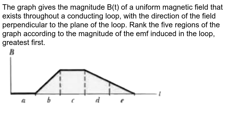 """The graph gives the magnitude B(t) of a uniform magnetic field that exists throughout a conducting loop, with the direction of the field perpendicular to the plane of the loop. Rank the five regions of the graph according to the magnitude of the emf induced in the loop, greatest first. <br> <img src=""""https://d10lpgp6xz60nq.cloudfront.net/physics_images/MST_AG_JEE_MA_PHY_V02_C30_E01_001_Q01.png"""" width=""""80%"""">"""