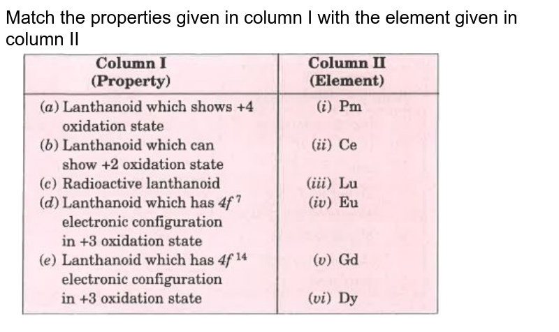 """Match the properties given in column I with the element given in column II   <br>  <img src=""""https://d10lpgp6xz60nq.cloudfront.net/physics_images/MOD_SPJ_CHE_XII_P1_C08_E03_105_Q01.png"""" width=""""80%"""">"""