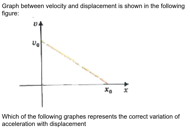 """Graph between velocity and displacement is shown in the following figure: <br> <img src=""""https://d10lpgp6xz60nq.cloudfront.net/physics_images/MOD_UNT_PHY_XI_P1_C03_E07_015_Q01.png"""" width=""""80%""""> <br> Which of the following graphes represents the correct variation of acceleration with displacement"""