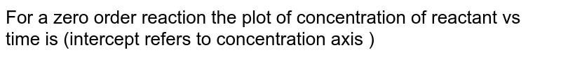 For a zero order reaction the plot of concentration of reactant vs time is (intercept refers to concentration  axis )