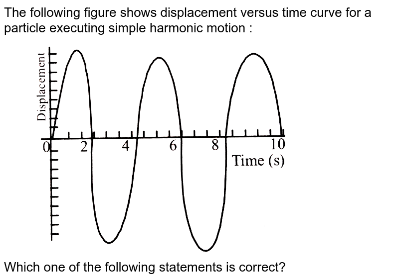 """The following figure shows displacement versus time curve for a particle executing simple harmonic motion : <br> <img src=""""https://d10lpgp6xz60nq.cloudfront.net/physics_images/NDA_14Y_PHY_C02_E01_137_Q01.png"""" width=""""80%""""> <br> Which one of the following statements is correct?"""