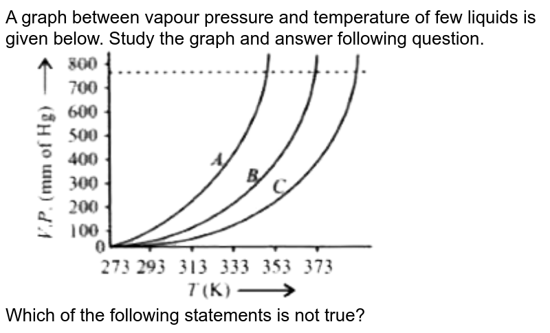 """A graph between vapour pressure and temperature of few liquids is given below. Study the graph and answer following question.  <br> <img src=""""https://d10lpgp6xz60nq.cloudfront.net/physics_images/MTG_WB_JEE_CHE_C07_E01_037_Q01.png"""" width=""""80%""""> <br> Which of the following statements is not true?"""