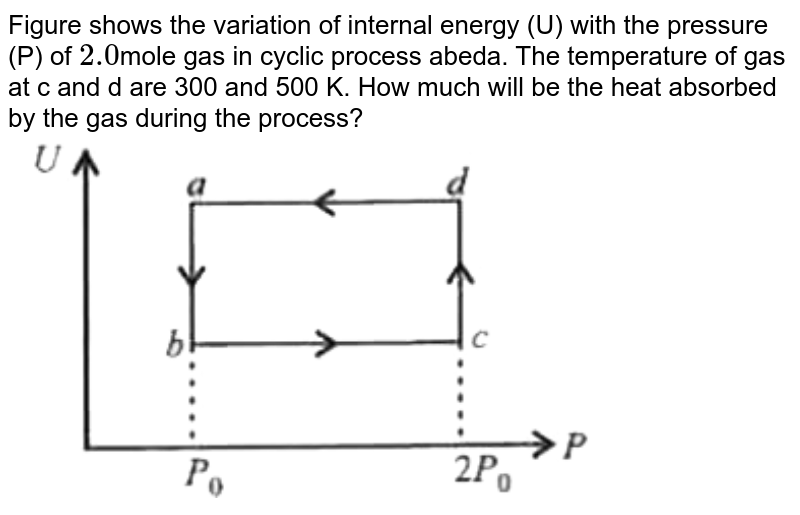 """Figure shows the variation of internal energy (U) with the pressure (P) of `2.0 `mole gas in cyclic process abeda. The temperature of gas at c and d are 300 and 500 K. How much will be the heat absorbed by the gas during the process? <br> <img src=""""https://d10lpgp6xz60nq.cloudfront.net/physics_images/MTG_WB_JEE_PHY_C09_E01_032_Q01.png"""" width=""""80%"""">"""
