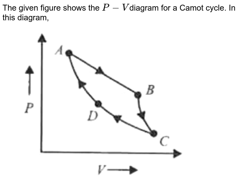 """The given figure shows the `P-V `diagram for a Camot cycle. In this diagram, <br> <img src=""""https://d10lpgp6xz60nq.cloudfront.net/physics_images/MTG_WB_JEE_PHY_C09_E01_049_Q01.png"""" width=""""80%"""">"""