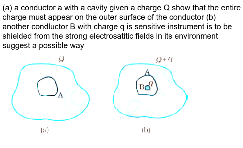 """(a)  a conductor a with  a cavity  given a charge Q show that the entire charge must appear on the outer surface of the  conductor (b) another condluctor B with charge q is sensitive instrument is to be shielded from the strong electrosatitic fields in its environment  suggest a possible way <br> <img src=""""https://d10lpgp6xz60nq.cloudfront.net/physics_images/NCERT_GUJ_PHY_XII_P1_C01_E01_028_Q01.png"""" width=""""80%"""">"""