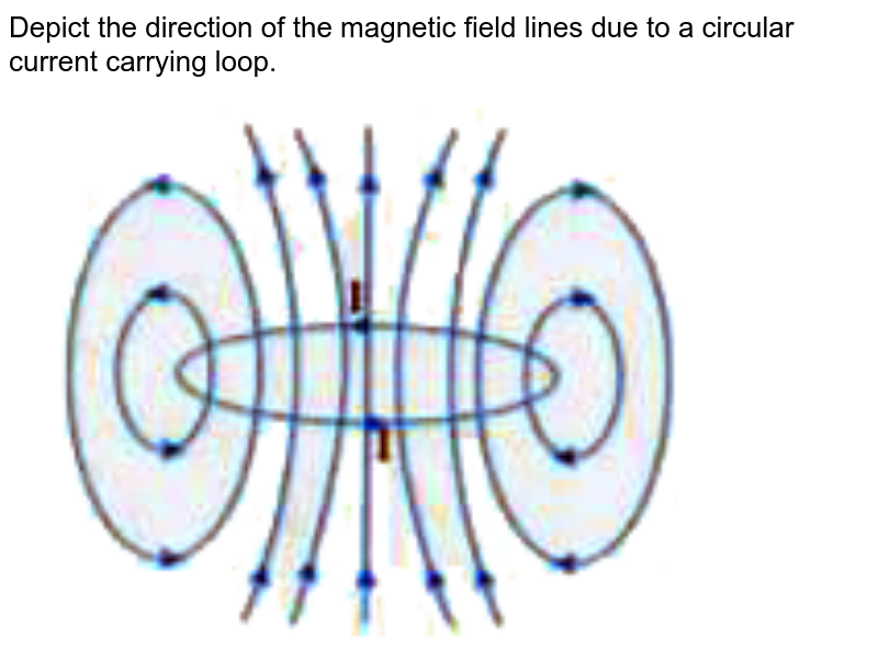 """Depict the direction of the magnetic field lines due to a circular current carrying loop. <br> <img src=""""https://d10lpgp6xz60nq.cloudfront.net/physics_images/U_LIK_SP_PHY_XII_C04_E08_020_Q01.png"""" width=""""80%"""">"""