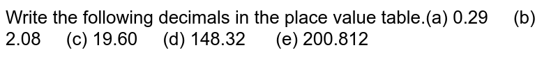 Write the following decimals in the place value table.(a) 0.29  (b) 2.08 (c) 19.60 (d) 148.32 (e) 200.812