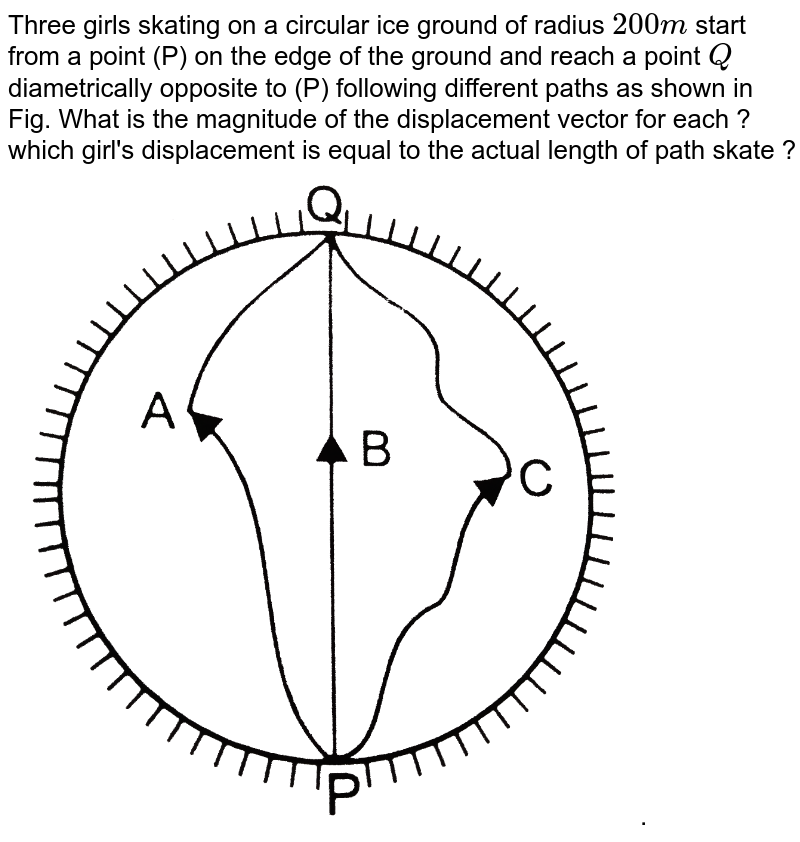 """Three girls skating on a circular ice ground of radius ` 200 m` start from a point (P) on the edge of the ground and reach a point ` Q` diametrically opposite to (P) following different paths as shown in  Fig. What is the magnitude of the displacement vector for each ? which girl's displacement is equal to the actual length of path skate ? <br> <img src=""""https://d10lpgp6xz60nq.cloudfront.net/physics_images/PR_XI_V01_C02_S01_573_Q01.png"""" width=""""80%"""">."""