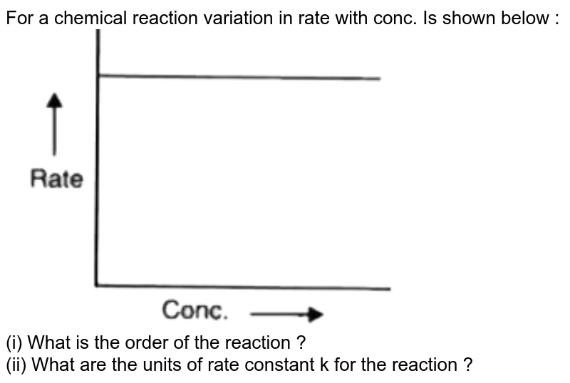 """For a chemical reaction variation in rate with conc. Is shown below : <br> <img src=""""https://d10lpgp6xz60nq.cloudfront.net/physics_images/OSW_SP_CHE_XII_C04_E02_017_Q01.png"""" width=""""80%""""> <br> (i) What is the order of the reaction ? <br> (ii) What are the units of rate constant k for the reaction ?"""