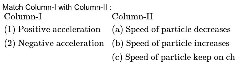 """Match Column-I with Column-II : <br> `{:(""""Column-I"""",""""Column-II""""),(""""(1) Positive acceleration"""",""""(a) Speed of particle decreases""""),(""""(2) Negative acceleration"""",""""(b) Speed of particle increases""""),(,""""(c) Speed of particle keep on changing""""):}`"""