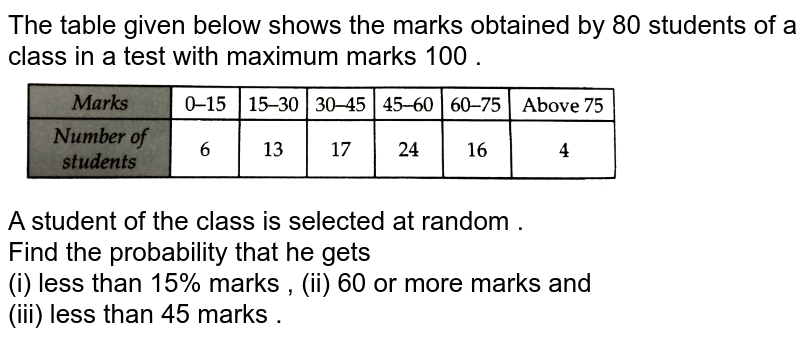 """The table given below shows the marks obtained by 80 students of a class in a test with maximum marks 100 . <br> <img src=""""https://d10lpgp6xz60nq.cloudfront.net/physics_images/RSA_MATH_IX_C19_SLV_018_Q01.png"""" width=""""80%""""> <br> A student of the class is selected at random . <br> Find the probability that he gets <br> (i) less than 15% marks , (ii) 60 or more marks and <br> (iii) less than 45 marks ."""