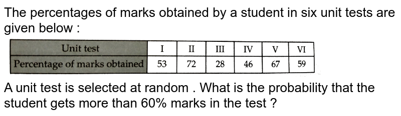 """The percentages of marks obtained by a student in six unit tests are given below : <br> <img src=""""https://d10lpgp6xz60nq.cloudfront.net/physics_images/RSA_MATH_IX_C19_E01_006_Q01.png"""" width=""""80%""""> <br> A unit test is selected at random . What is the probability that the student gets more than 60% marks in the test ?"""