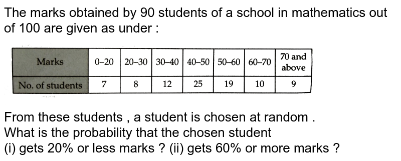 """The marks obtained by 90 students of a school in mathematics out of 100 are given as under : <br> <img src=""""https://d10lpgp6xz60nq.cloudfront.net/physics_images/RSA_MATH_IX_C19_E01_016_Q01.png"""" width=""""80%""""> <br> From these students , a student is chosen at random . <br> What is the probability that the chosen student <br> (i) gets 20% or less marks ? (ii) gets 60% or more marks ?"""