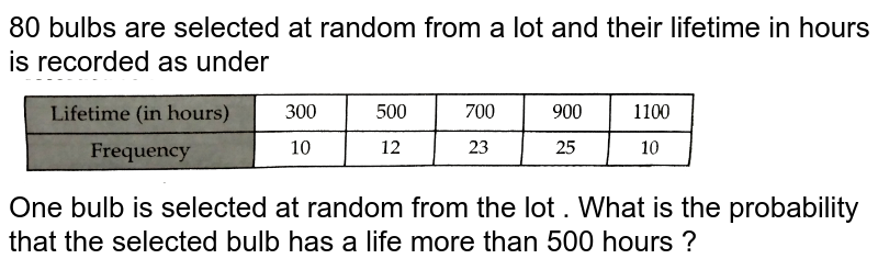 """80 bulbs are selected at random from a lot and their lifetime in hours is recorded as under <br> <img src=""""https://d10lpgp6xz60nq.cloudfront.net/physics_images/RSA_MATH_IX_C19_E02_006_Q01.png"""" width=""""80%""""> <br> One bulb is selected at random from the lot . What is the probability that the selected bulb has a life more than 500 hours ?"""