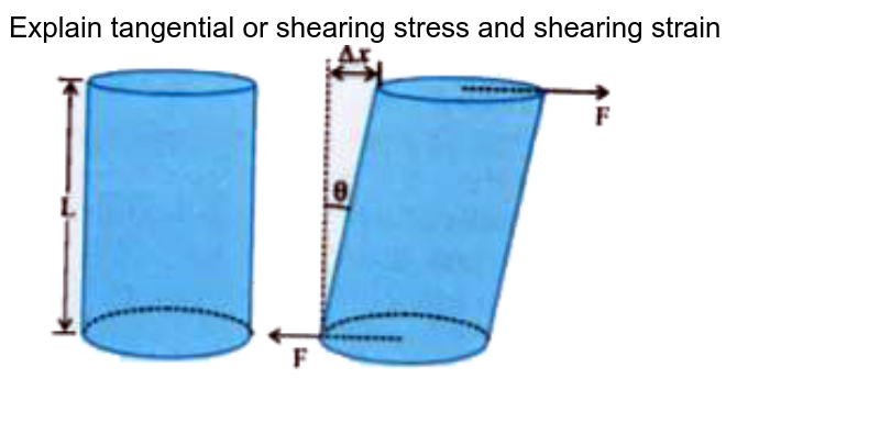 """Explain tangential or shearing stress and shearing strain <br> <img src=""""https://d10lpgp6xz60nq.cloudfront.net/physics_images/KPK_AIO_PHY_XI_P2_C09_E01_007_Q01.png"""" width=""""80%"""">"""