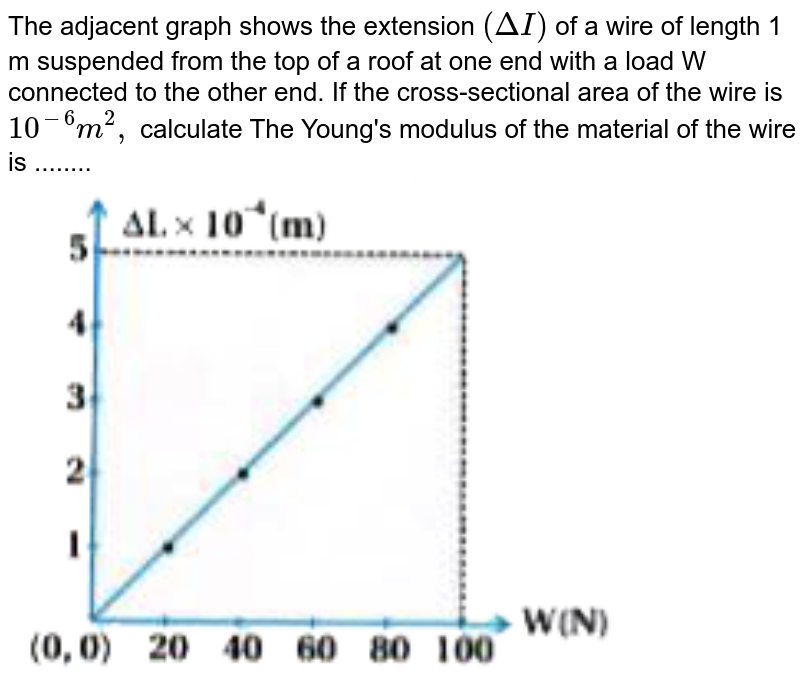 """The adjacent graph shows the extension `(DeltaI)` of a wire of length 1 m suspended from the top of a roof at one end with a load W connected to the other end. If the cross-sectional area of the wire is `10^(-6) m ^(2),`  calculate The Young's modulus of the material of the wire is ........ <br> <img src=""""https://d10lpgp6xz60nq.cloudfront.net/physics_images/KPK_AIO_PHY_XI_P2_C09_E05_017_Q01.png"""" width=""""80%"""">"""