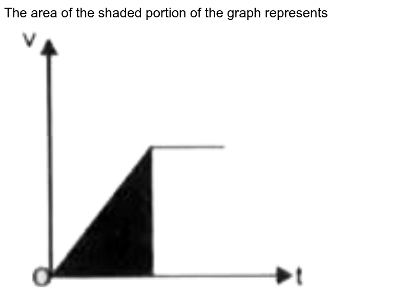 """The area of the shaded portion of the graph represents <br> <img src=""""https://doubtnut-static.s.llnwi.net/static/physics_images/MGH_SP_NTSE_X_P2_SEC_A_C13_E01_268_Q01.png"""" width=""""80%"""">"""