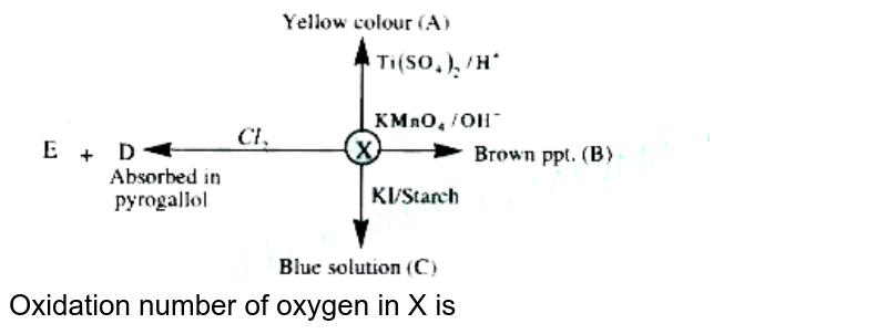 """<img src=""""https://doubtnut-static.s.llnwi.net/static/physics_images/AKS_TRG_AO_CHE_XI_V01_C_C01_E01_052_Q01.png"""" width=""""80%""""> <br> Oxidation number of oxygen in X is"""