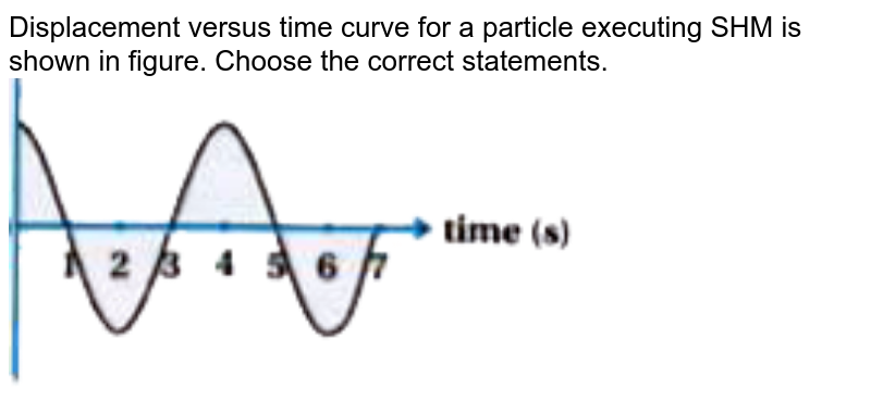 """Displacement versus time curve for a particle executing SHM is shown in figure. Choose the correct statements. <br> <img src=""""https://doubtnut-static.s.llnwi.net/static/physics_images/KPK_AIO_PHY_XI_P2_C14_E04_014_Q01.png"""" width=""""80%"""">"""