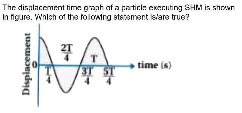"""The displacement time graph of a particle executing SHM is shown in figure. Which of the following statement is/are true? <br> <img src=""""https://doubtnut-static.s.llnwi.net/static/physics_images/KPK_AIO_PHY_XI_P2_C14_E04_016_Q01.png"""" width=""""80%"""">"""