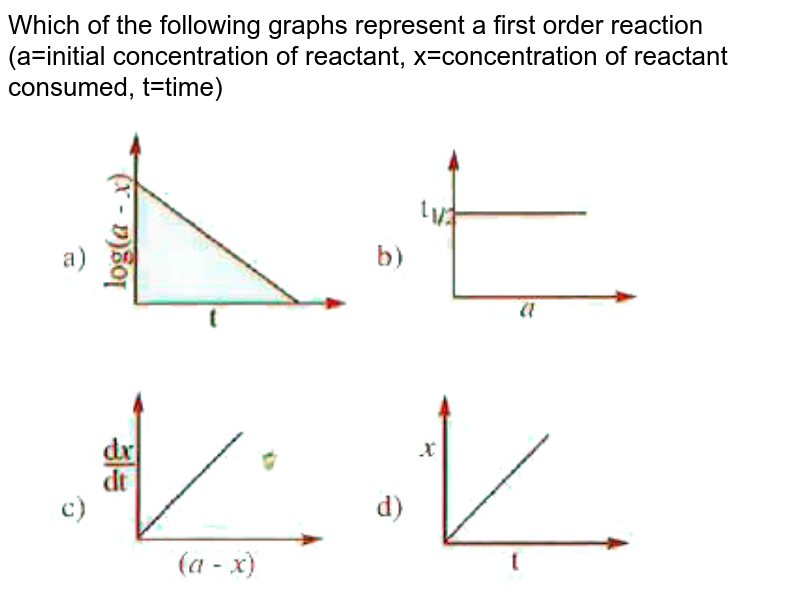 """Which of the following graphs represent a first order reaction (a=initial concentration of reactant, x=concentration of reactant consumed, t=time) <br> <img src=""""https://doubtnut-static.s.llnwi.net/static/physics_images/AKS_DOC_OBJ_CHE_XII_V02_A_C03_E06_093_Q01.png"""" width=""""80%"""">"""