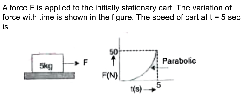 """A force F is applied to the initially stationary cart. The variation of force with time is shown in the figure. The speed of cart at t = 5 sec is <br> <img src=""""https://doubtnut-static.s.llnwi.net/static/physics_images/AKS_TRG_AO_PHY_XI_V01_A_C05_E01_005_Q01.png"""" width=""""80%"""">"""