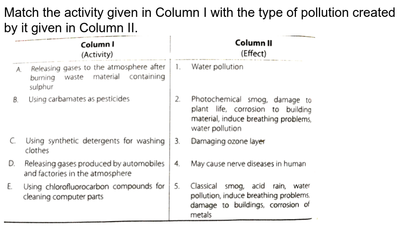 """Match the activity given in Column I with the type of pollution created by it given in Column II. <br> <img src=""""https://d10lpgp6xz60nq.cloudfront.net/physics_images/ARH_NCERT_EXE_CHM_XI_C14_S01_037_Q01.png"""" width=""""80%"""">"""