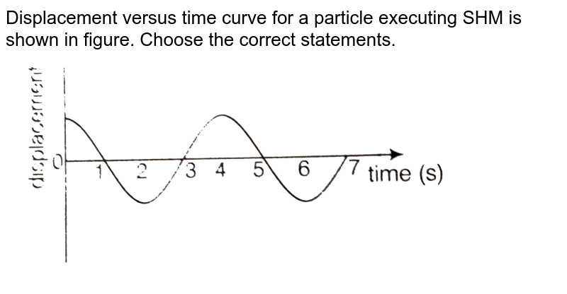"""Displacement versus time curve for a particle executing SHM is shown in figure. Choose the correct statements. <br>  <img src=""""https://d10lpgp6xz60nq.cloudfront.net/physics_images/ARH_NCERT_EXE_PHY_XI_C13_S01_014_Q01.png"""" width=""""80%"""">"""