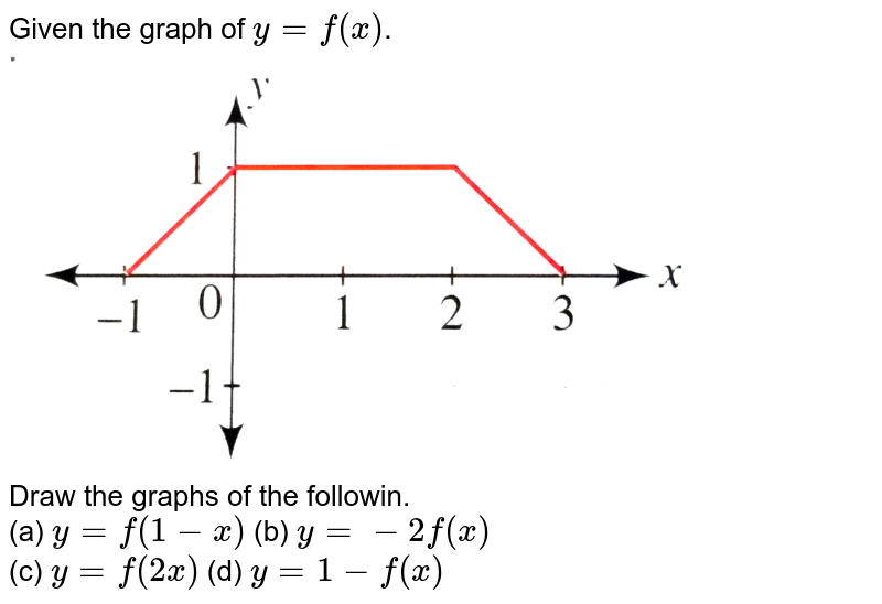 """Given the graph of `y=f(x)`. <br> <img src=""""https://d10lpgp6xz60nq.cloudfront.net/physics_images/CEN_GRA_C05_S01_021_Q01.png"""" width=""""80%""""> <br> Draw the graphs of the followin. <br> (a) `y=f(1-x)` (b) `y=-2f(x)` <br> (c) `y=f(2x)` (d) `y=1-f(x)`"""