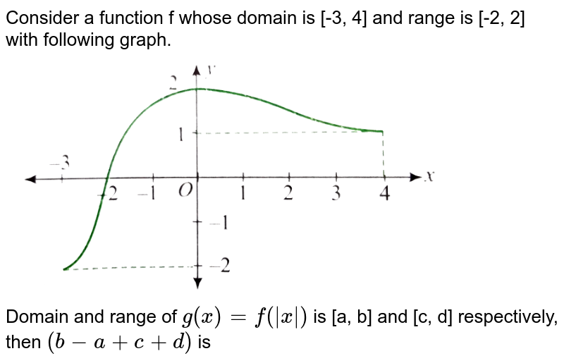 """Consider a function f whose domain is [-3, 4] and range is [-2, 2] with following graph. <br> <img src=""""https://d10lpgp6xz60nq.cloudfront.net/physics_images/CEN_CAL_C01_E18_028_Q01.png"""" width=""""80%""""> <br> Domain and range of `g(x)=f( x )` is [a, b] and [c, d] respectively, then `(b-a+c+d)` is"""
