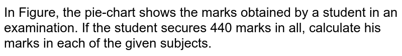 In Figure, the pie-chart shows the marks   obtained by a student in an examination. If the student secures 440 marks in   all, calculate his marks in each of the given subjects.