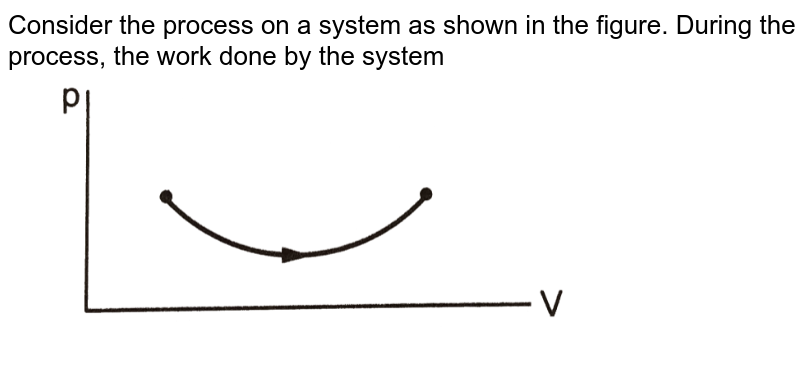 """Consider the process on a system as shown in the figure. During the process, the work done by the system  <br>  <img src=""""https://d10lpgp6xz60nq.cloudfront.net/physics_images/HCV_VOL2_C26_E01_005_Q01.png"""" width=""""80%"""">"""