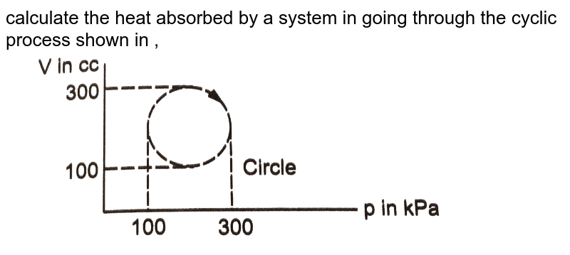 """calculate the heat absorbed by a system in going through the cyclic process shown in , <br>  <img src=""""https://d10lpgp6xz60nq.cloudfront.net/physics_images/HCV_VOL2_C26_E01_024_Q01.png"""" width=""""80%"""">"""