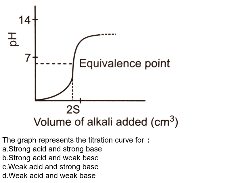 """<img src=""""https://d10lpgp6xz60nq.cloudfront.net/physics_images/DPB_PHY_CHM_IX_C14_E01_078_Q01.png"""" width=""""80%""""> <br> The graph represents the titration curve for `:` <br>a.Strong acid and strong base <br>b.Strong acid and weak base <br>c.Weak acid and strong base <br>d.Weak acid and weak base"""