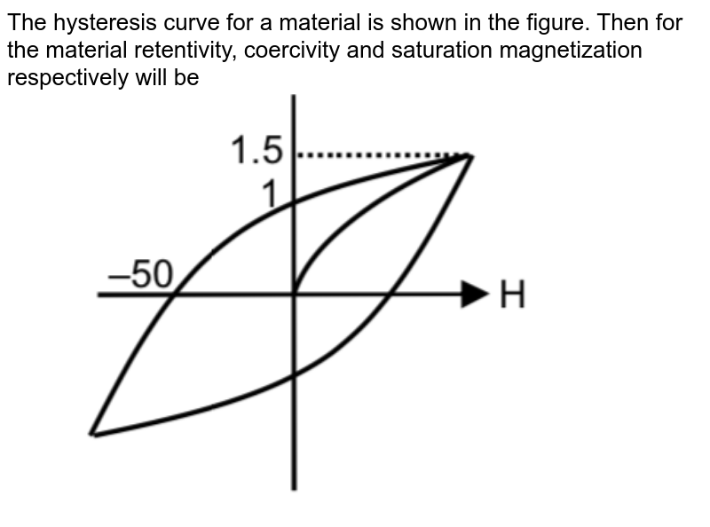 """The hysteresis curve for a material is shown in the figure. Then for the material retentivity, coercivity and saturation magnetization respectively will be <br/> <img src=""""https://d10lpgp6xz60nq.cloudfront.net/physics_images/JM_20_M2_20200107_PHY_18_Q01.png"""" width=""""80%"""">"""