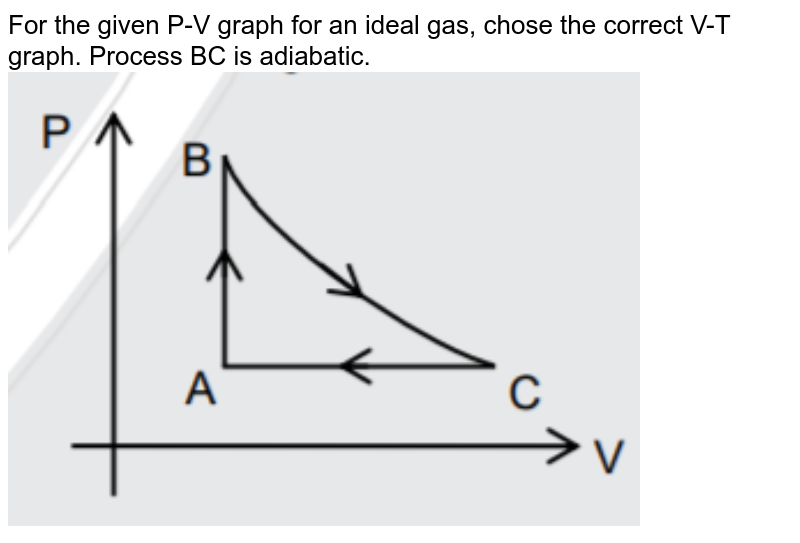"""For the given P-V graph for an ideal gas, chose the correct V-T graph. Process BC is adiabatic.  <img src=""""https://d10lpgp6xz60nq.cloudfront.net/physics_images/JM_20_M1_20200109_PHY_17_Q01.png"""" width=""""80%"""">"""