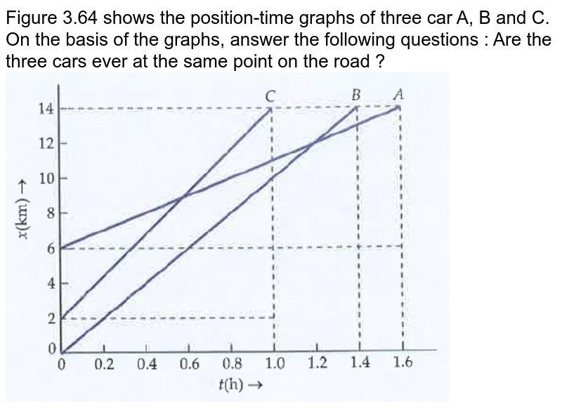 """Figure 3.64 shows the position-time graphs of three car A, B and C. On the basis of the graphs, answer the following questions : Are the three cars ever at the same point on the road ?<br><img src=""""https://doubtnut-static.s.llnwi.net/static/physics_images/DRC_SLA_PHY_XI_P1_C03_E05_002_Q01.png"""" width=""""80%"""">"""